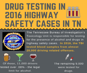Drug-Testing-in-Highway-Safety-Cases-in-TN-cropped-300x250-header-and-bac-stat