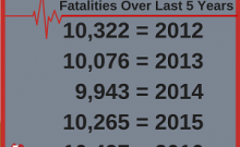 Alcohol impaired driving fatalities over last five years as of 2017