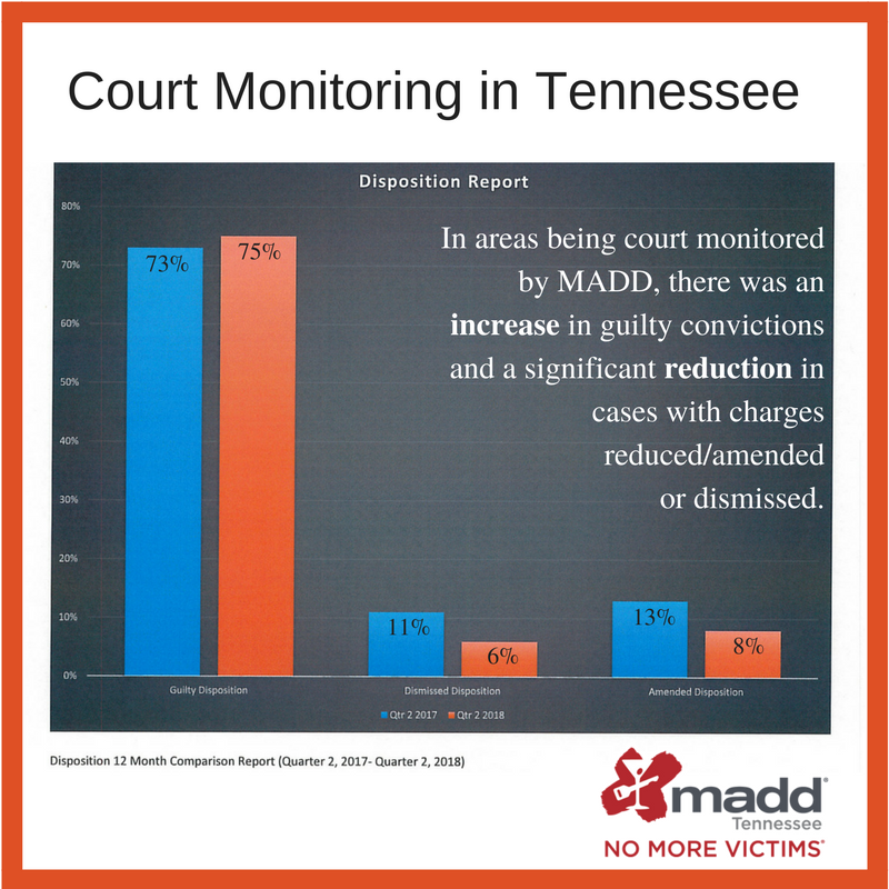 Court Monitoring in Tennessee Q2 compare 17 v 18