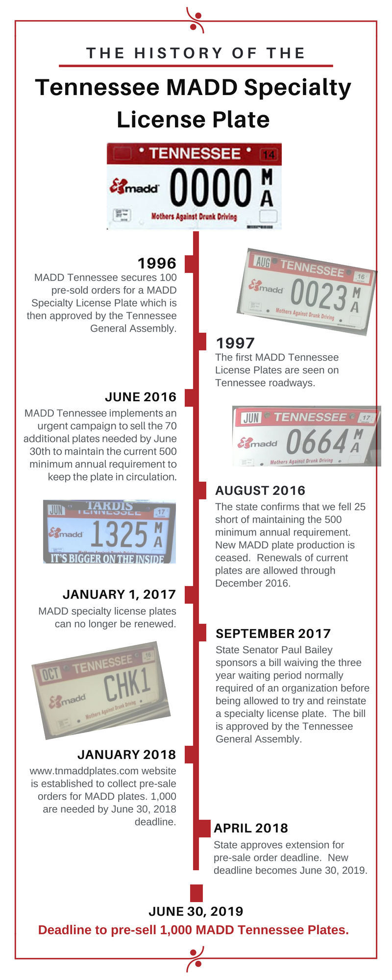 MADD Specialty License Plate History Timeline Infographic