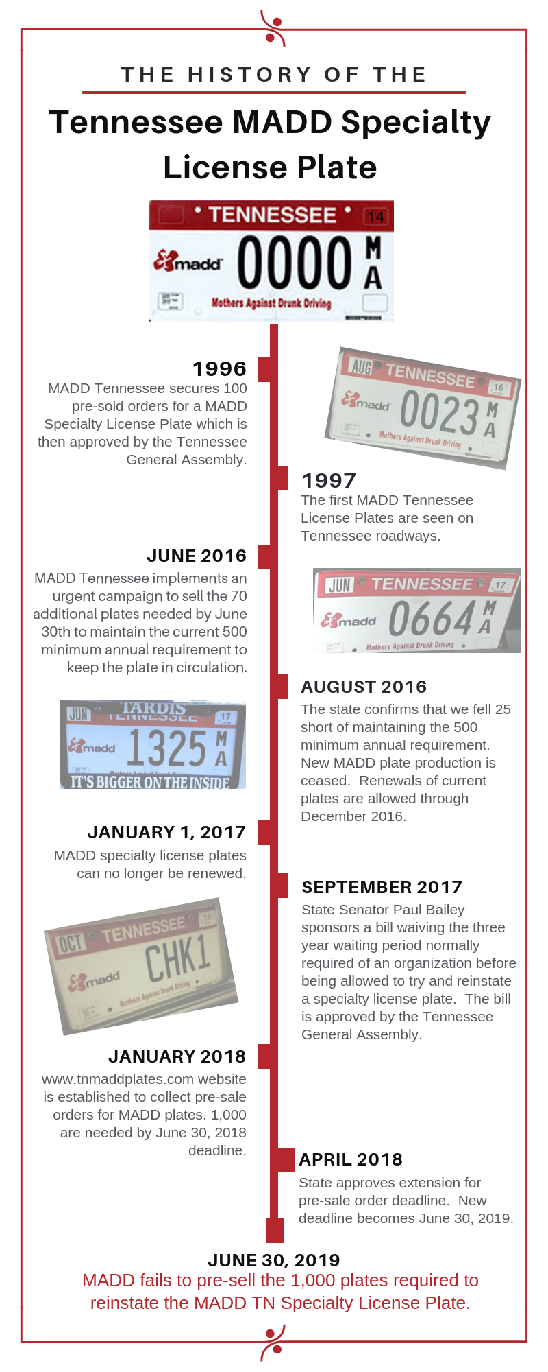 2019 MADD Specialty License Plate History Timeline Infographic