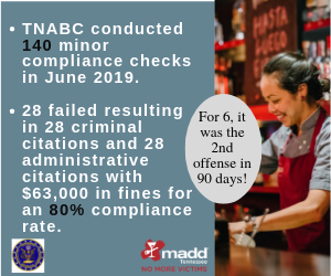 TNABC conducted 140 minor compliance checks in June 2019