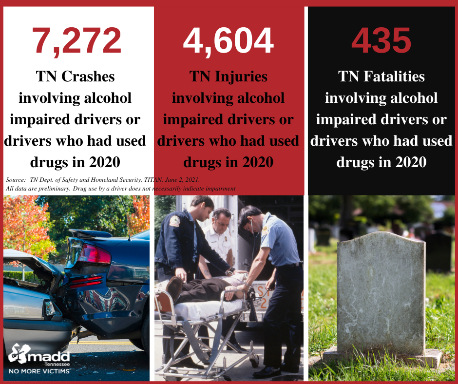 2020 prelim TITAN stats for TN crashes injuries fatalities