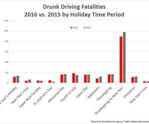 NHTSA holiday drunk driving deaths