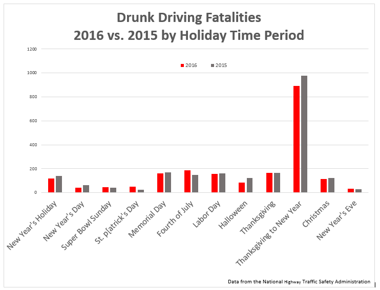 Drunk driving deaths by holiday time period.